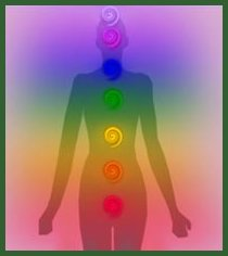 Chakra positions on the body
